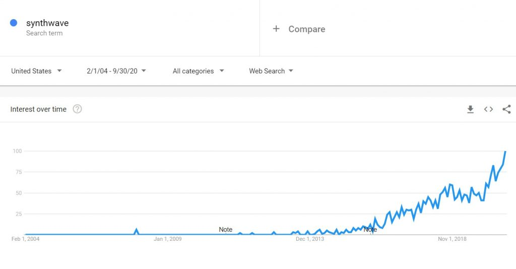 Synthwave Popularity According to Google Trends 1024x534 - No, Synthwave is Not Dead